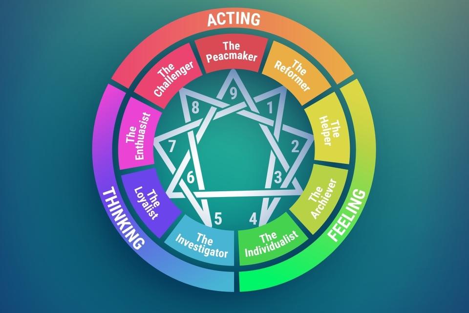 Afbeeldingsresultaat voor enneagram symbol